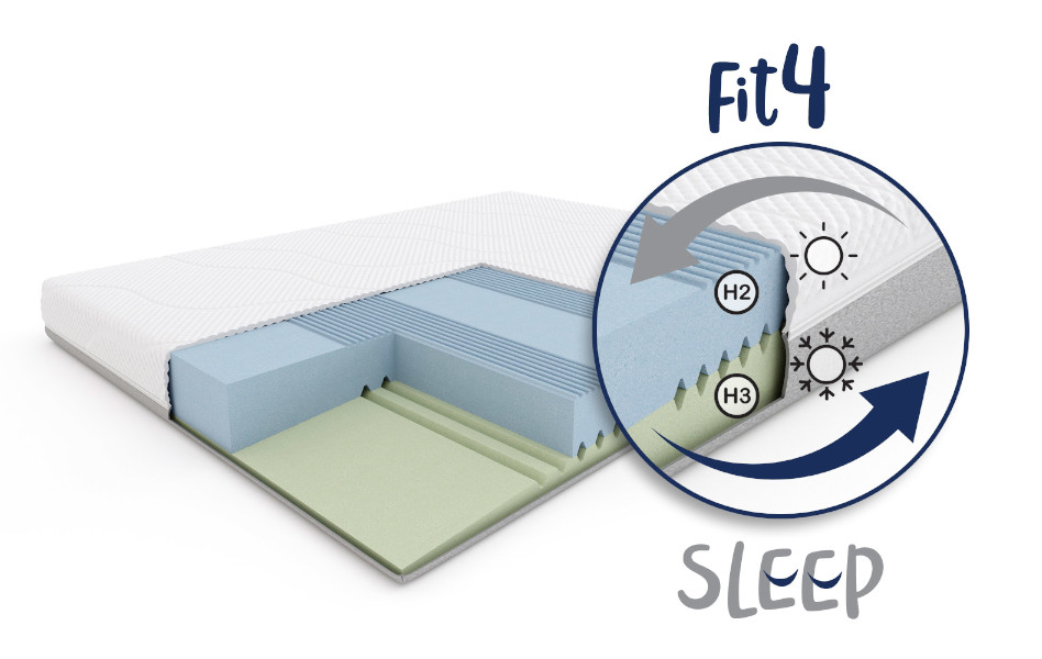 Fit.4.Sleep H2/H3 - budowa materaca