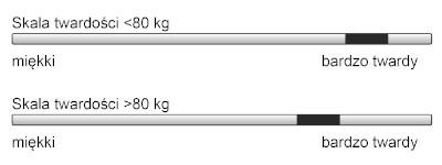 Skala twardości Materac Fit.4.Sleep H3/H4