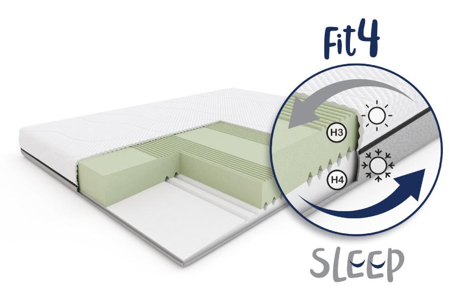 Fit.4.Sleep H3/H4 - budowa materaca